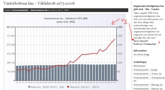 Kriminalstatistik — Västerbottens län « Affes Statistik-blogg_1243632411749